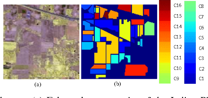 Figure 3 for Bidirectional-Convolutional LSTM Based Spectral-Spatial Feature Learning for Hyperspectral Image Classification