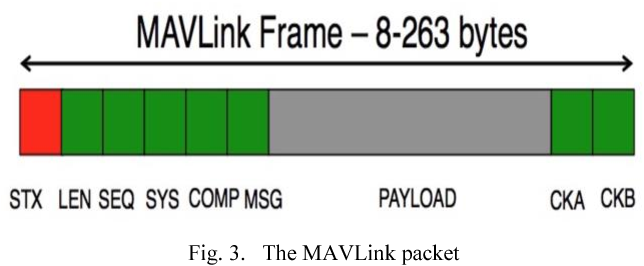 Figure 3 from Data analysis of the MAVLink communication protocol