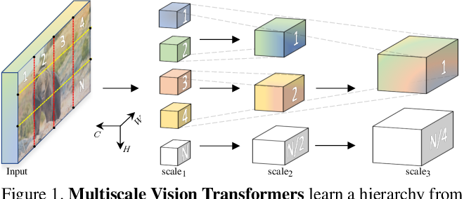 Figure 1 for Multiscale Vision Transformers