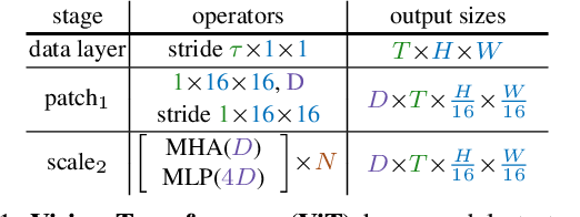 Figure 2 for Multiscale Vision Transformers