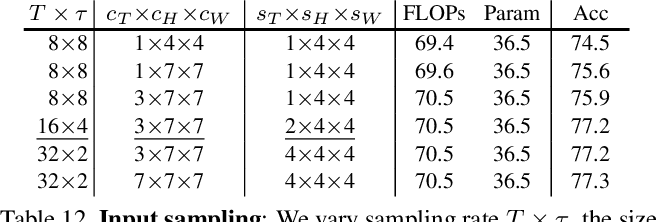 Figure 4 for Multiscale Vision Transformers