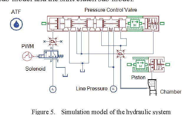 automatic transmission line pressure
