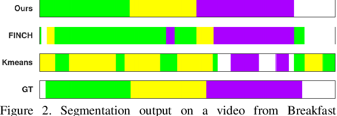 Figure 3 for Temporally-Weighted Hierarchical Clustering for Unsupervised Action Segmentation