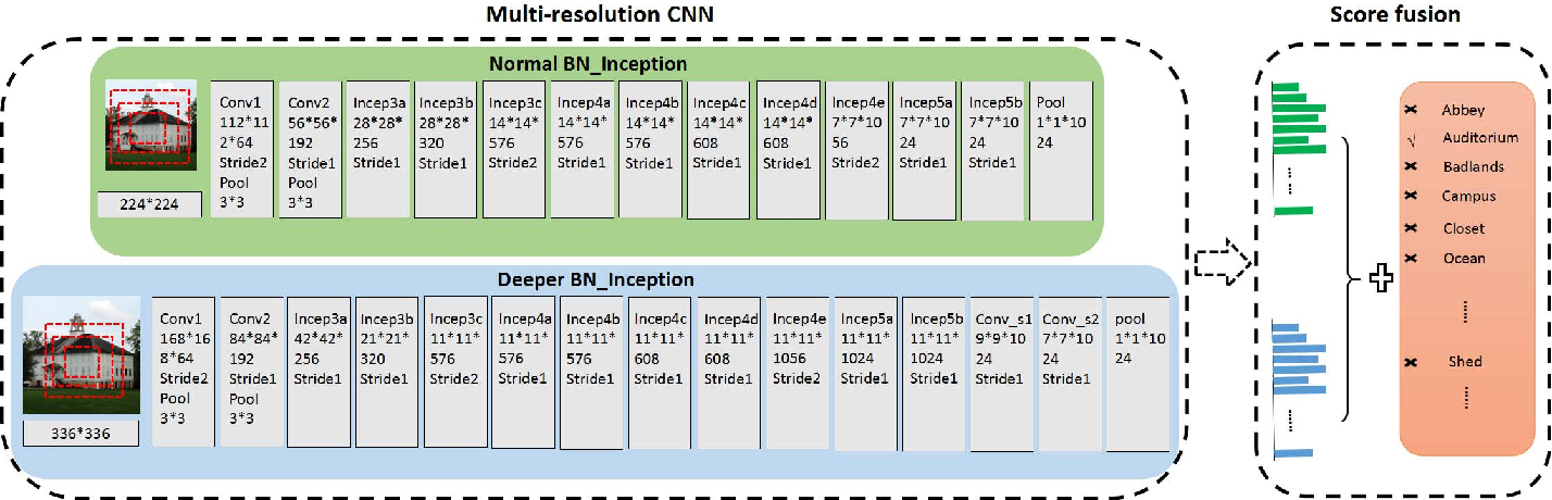 Figure 2 for Knowledge Guided Disambiguation for Large-Scale Scene Classification with Multi-Resolution CNNs