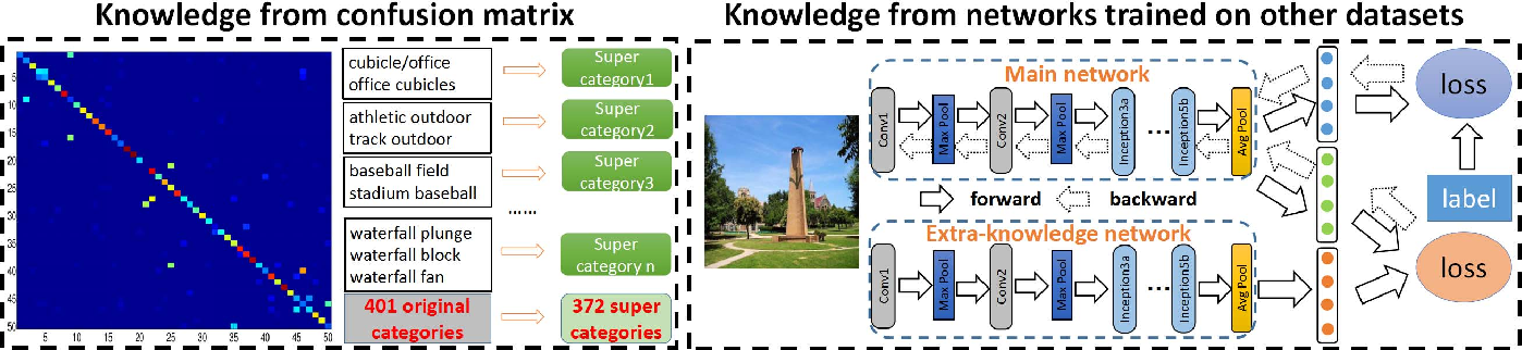 Figure 3 for Knowledge Guided Disambiguation for Large-Scale Scene Classification with Multi-Resolution CNNs
