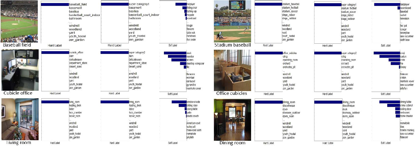 Figure 4 for Knowledge Guided Disambiguation for Large-Scale Scene Classification with Multi-Resolution CNNs