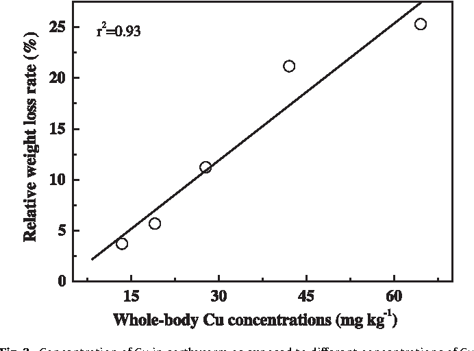Subacute toxicity of copper and glyphosate and their interaction to