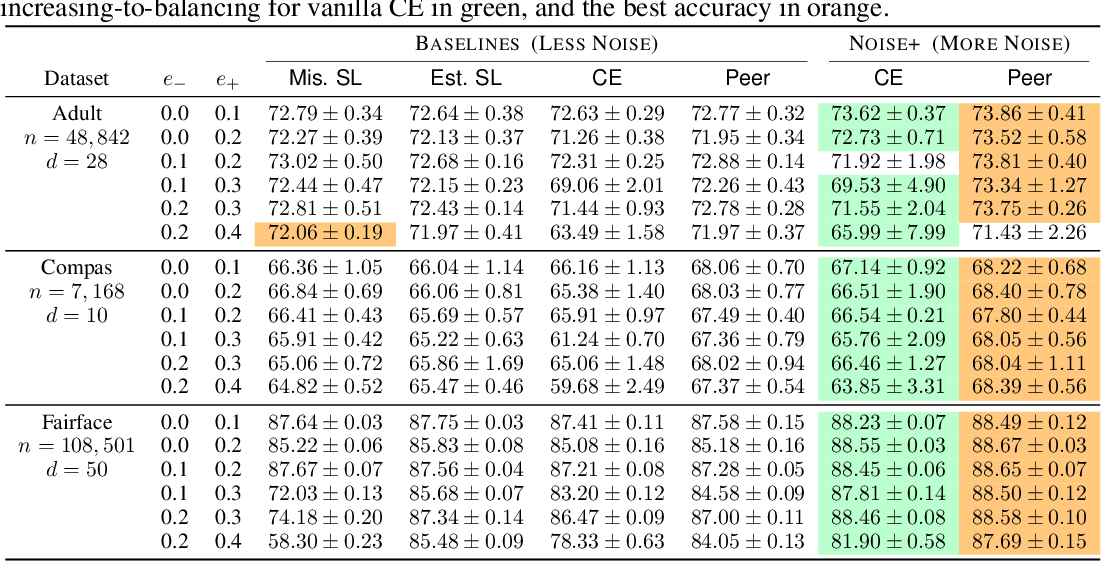 Figure 2 for Can Less be More? When Increasing-to-Balancing Label Noise Rates Considered Beneficial