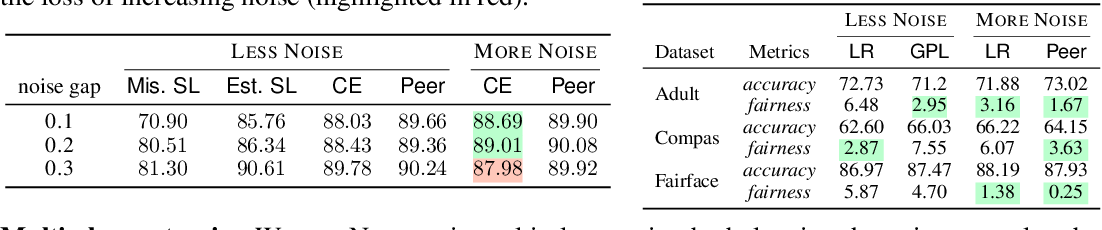 Figure 4 for Can Less be More? When Increasing-to-Balancing Label Noise Rates Considered Beneficial
