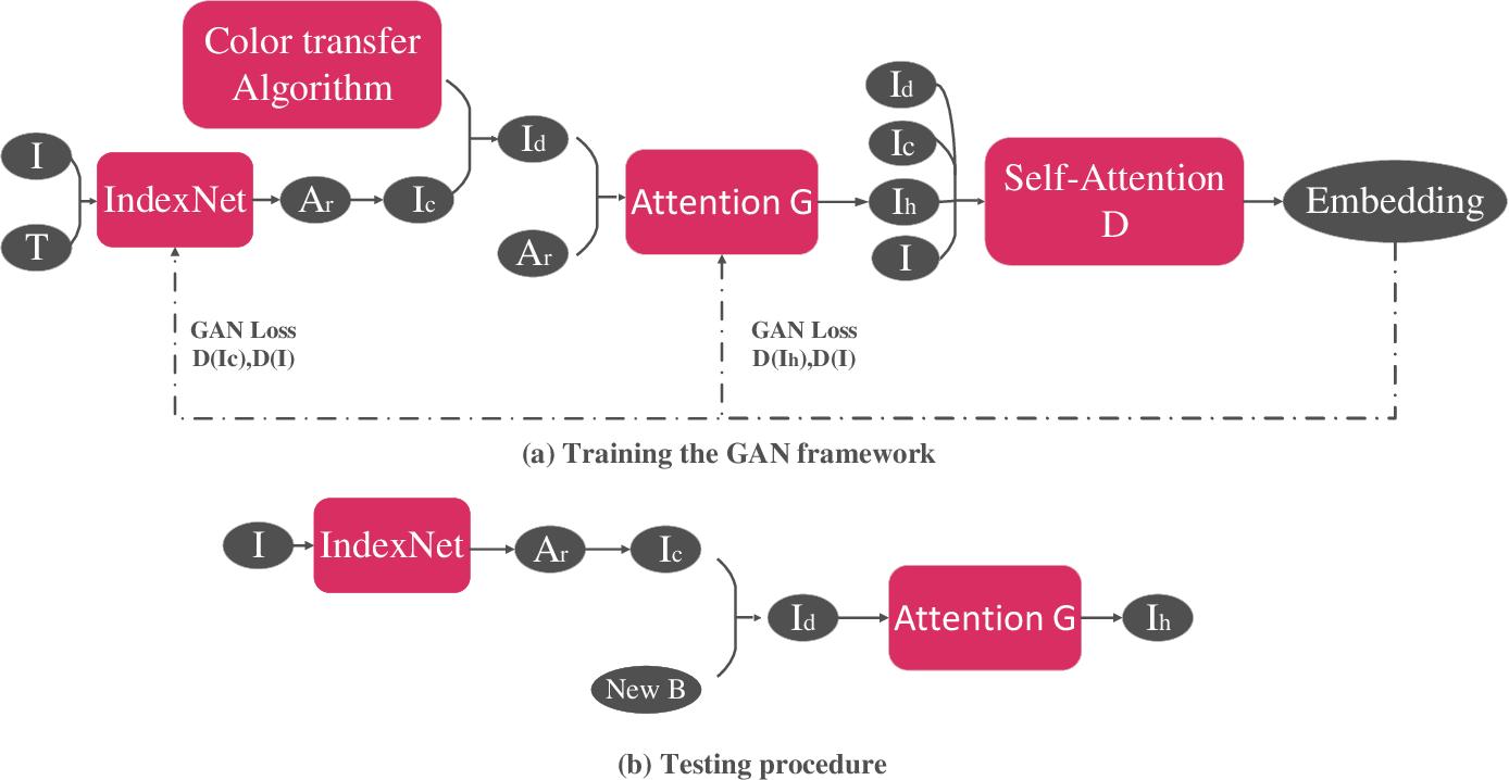 Figure 1 for A Generative Adversarial Framework for Optimizing Image Matting and Harmonization Simultaneously