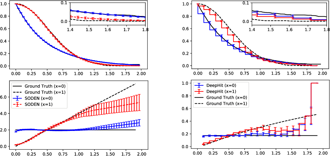 Figure 2 for SODEN: A Scalable Continuous-Time Survival Model through Ordinary Differential Equation Networks