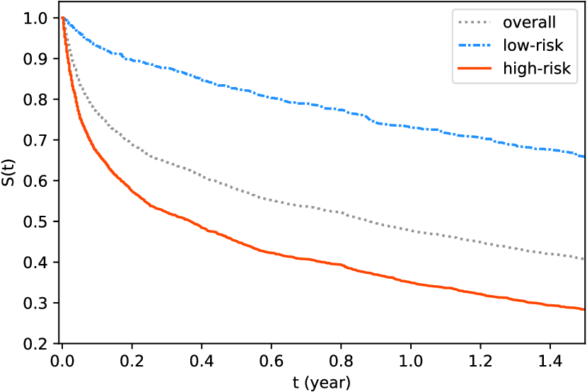 Figure 4 for SODEN: A Scalable Continuous-Time Survival Model through Ordinary Differential Equation Networks