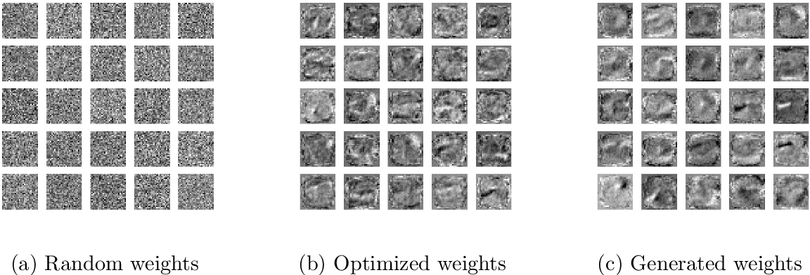 Figure 3 for Over Parameterized Two-level Neural Networks Can Learn Near Optimal Feature Representations