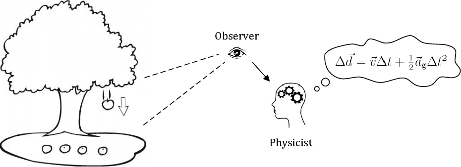 Figure 1 for Perceiving Physical Equation by Observing Visual Scenarios