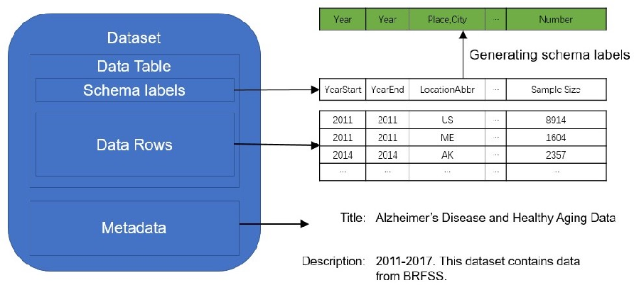 Figure 1 for Leveraging Schema Labels to Enhance Dataset Search