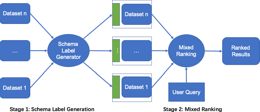 Figure 3 for Leveraging Schema Labels to Enhance Dataset Search