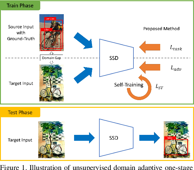 Figure 1 for Self-Training and Adversarial Background Regularization for Unsupervised Domain Adaptive One-Stage Object Detection
