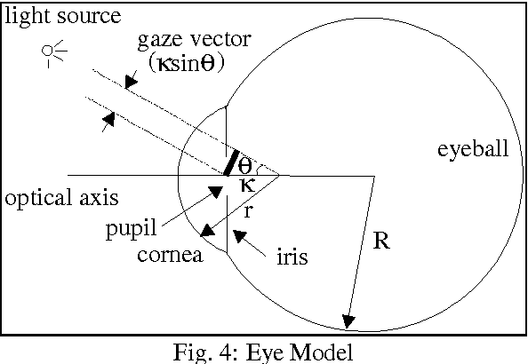 Figure 4 from eye and gaze tracking for visually controlled 4 eye model ccuart Choice Image