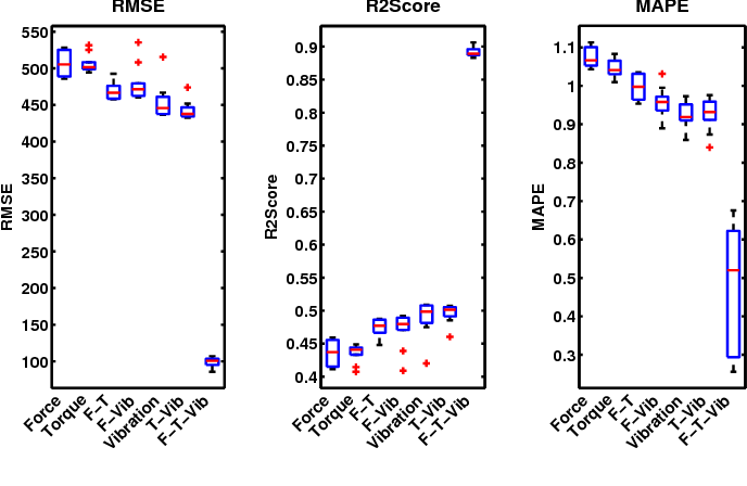 Figure 2 for A Multi-State Diagnosis and Prognosis Framework with Feature Learning for Tool Condition Monitoring