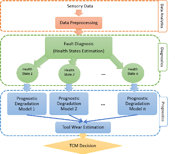 Figure 1 for A Multi-State Diagnosis and Prognosis Framework with Feature Learning for Tool Condition Monitoring