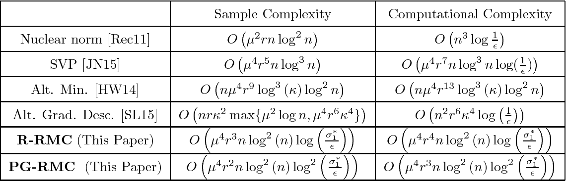 Figure 1 for Nearly-optimal Robust Matrix Completion