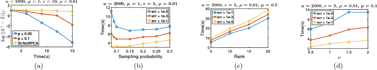 Figure 2 for Nearly-optimal Robust Matrix Completion