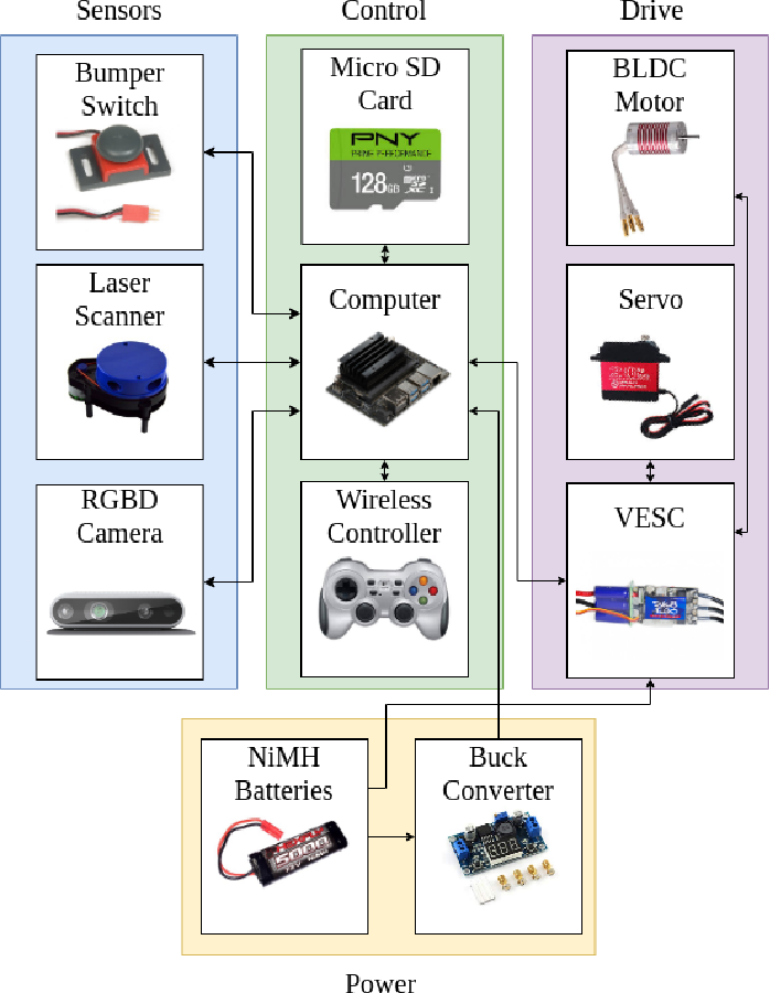 Figure 3 for MuSHR: A Low-Cost, Open-Source Robotic Racecar for Education and Research