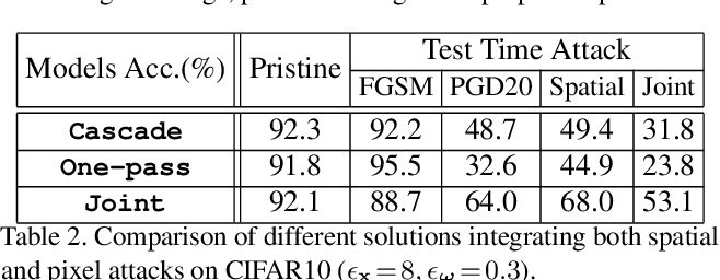 Figure 4 for Joint Adversarial Training: Incorporating both Spatial and Pixel Attacks