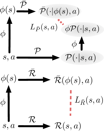 Figure 1 for DeepMDP: Learning Continuous Latent Space Models for Representation Learning