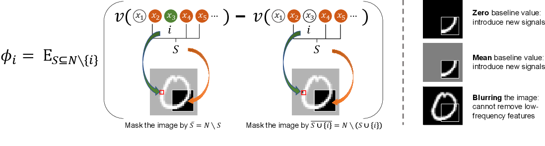 Figure 1 for Learning Baseline Values for Shapley Values