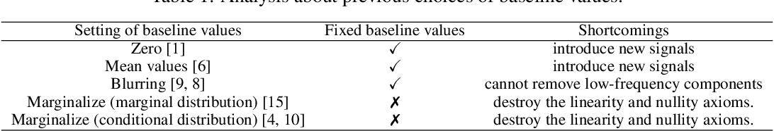 Figure 2 for Learning Baseline Values for Shapley Values