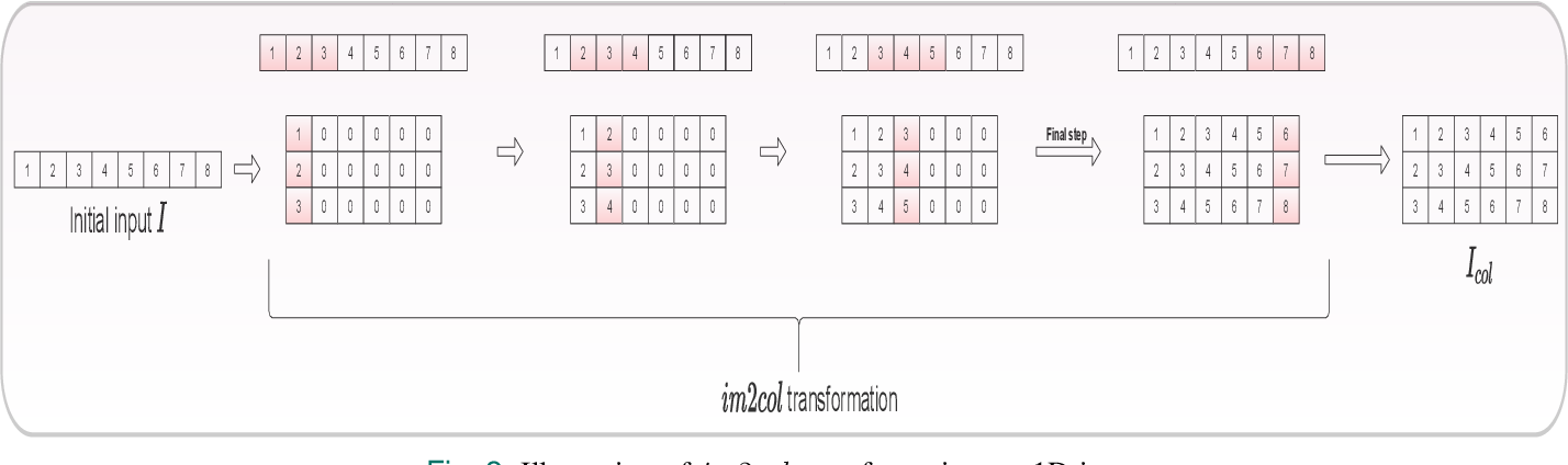 Figure 2 for Orthogonal Features Based EEG Signals Denoising Using Fractional and Compressed One-Dimensional CNN AutoEncoder