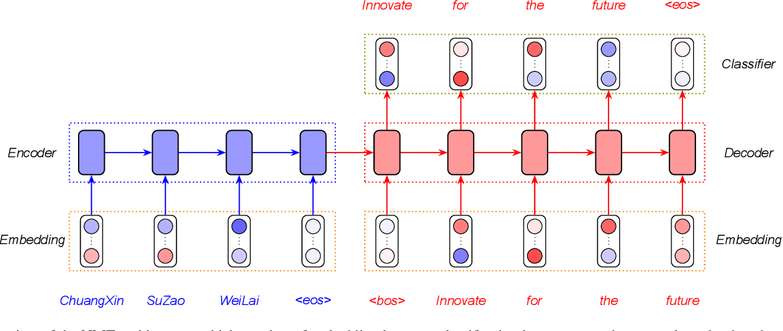Figure 1 for Neural Machine Translation: A Review of Methods, Resources, and Tools