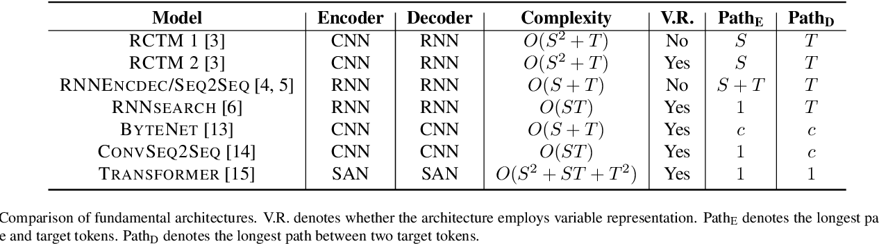Figure 4 for Neural Machine Translation: A Review of Methods, Resources, and Tools