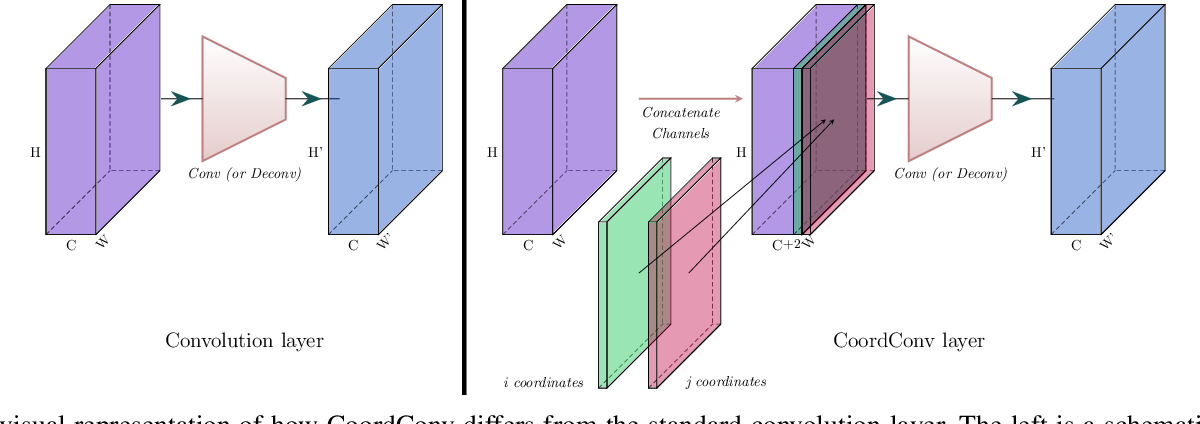 Figure 3 for A Deep Learning Localization Method for Measuring Abdominal Muscle Dimensions in Ultrasound Images