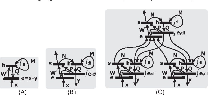 Figure 1 for Intelligent encoding and economical communication in the visual stream