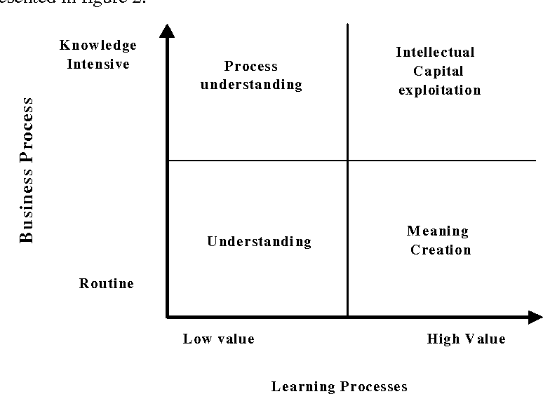 Figure 2 The Business To Learning Process Grid