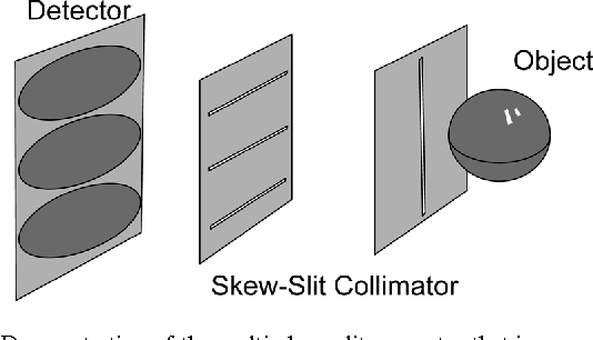 Fig. 1. Demonstration of the multi-skew-slit geometry that incorporates three slits orthogonal to the axis of rotation.