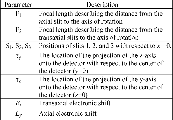 TABLE I SUMMARY OF BASIC GEOMETRIC PARAMETERS IN SKEW-SLIT GEOMETRY