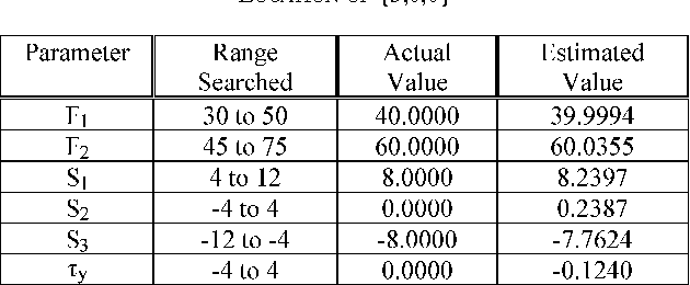 TABLE II SIMULATION RESULTS FOR SOURCE OF DIAMETER 1.6 CENTERED AT A LOCATION OF {5,0,0}
