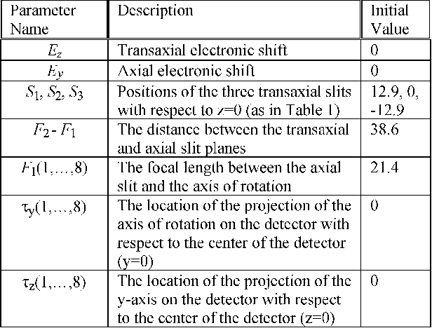 TABLE V SUMMARY OF THE ESTIMATED PARAMETERS IN THE THREE EXPERIMENTAL POINT SOURCE SCANS AND THEIR INITIAL DEFAULT VALUES IN THE