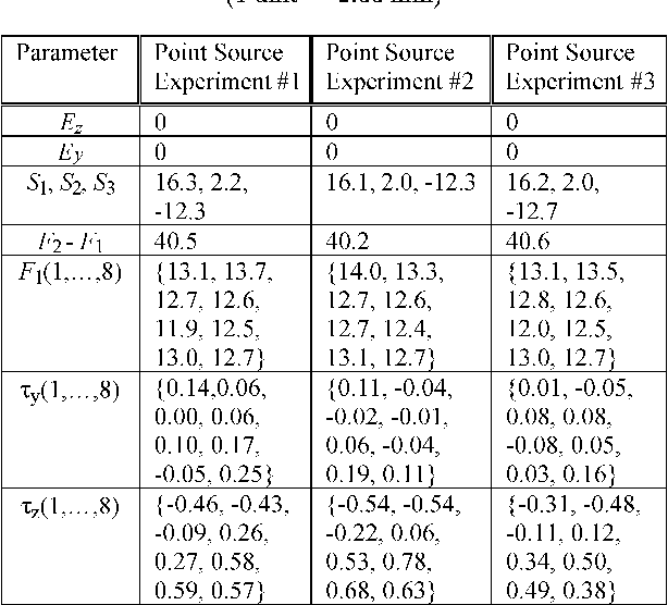 TABLE VI ESTIMATED PARAMETERS FROM THREE EXPERIMENTAL POINT SOURCE SCANS.