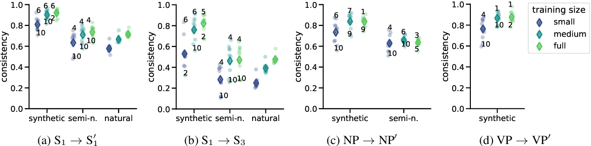 Figure 2 for The paradox of the compositionality of natural language: a neural machine translation case study