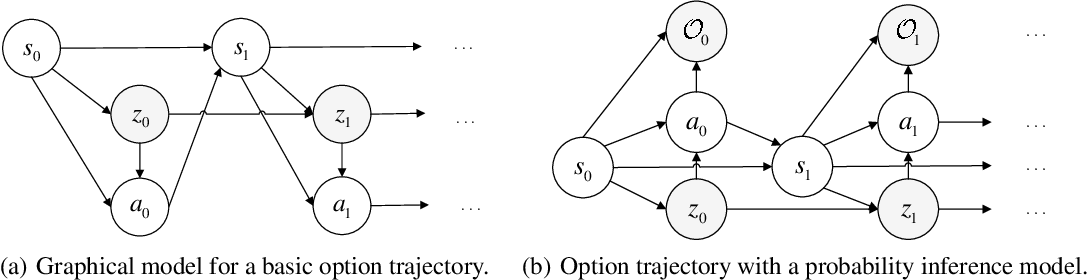 Figure 1 for SOAC: The Soft Option Actor-Critic Architecture