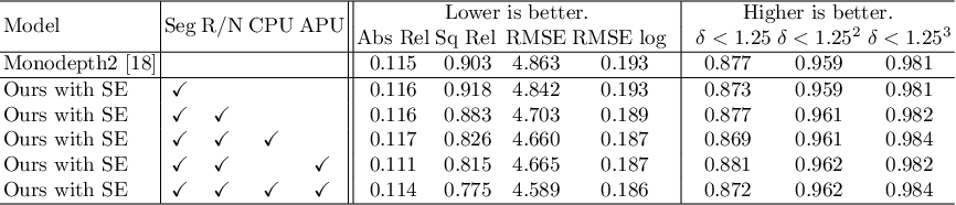 Figure 4 for Self-supervised Monocular Depth Estimation with Semantic-aware Depth Features