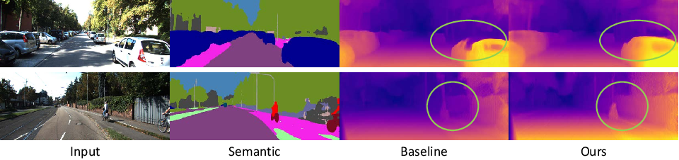 Figure 1 for Self-supervised Monocular Depth Estimation with Semantic-aware Depth Features