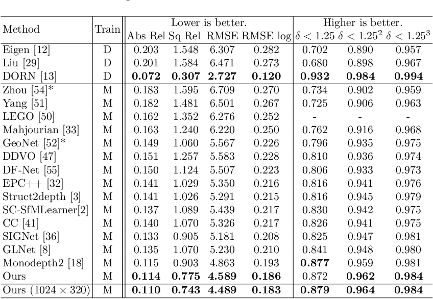 Figure 2 for Self-supervised Monocular Depth Estimation with Semantic-aware Depth Features