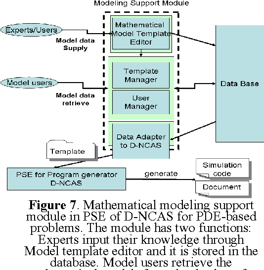 Figure 7 from Review of PSE (Problem Solving Environment) Study ...