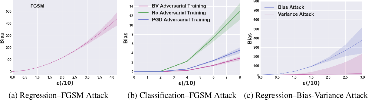Figure 1 for Vulnerability Under Adversarial Machine Learning: Bias or Variance?
