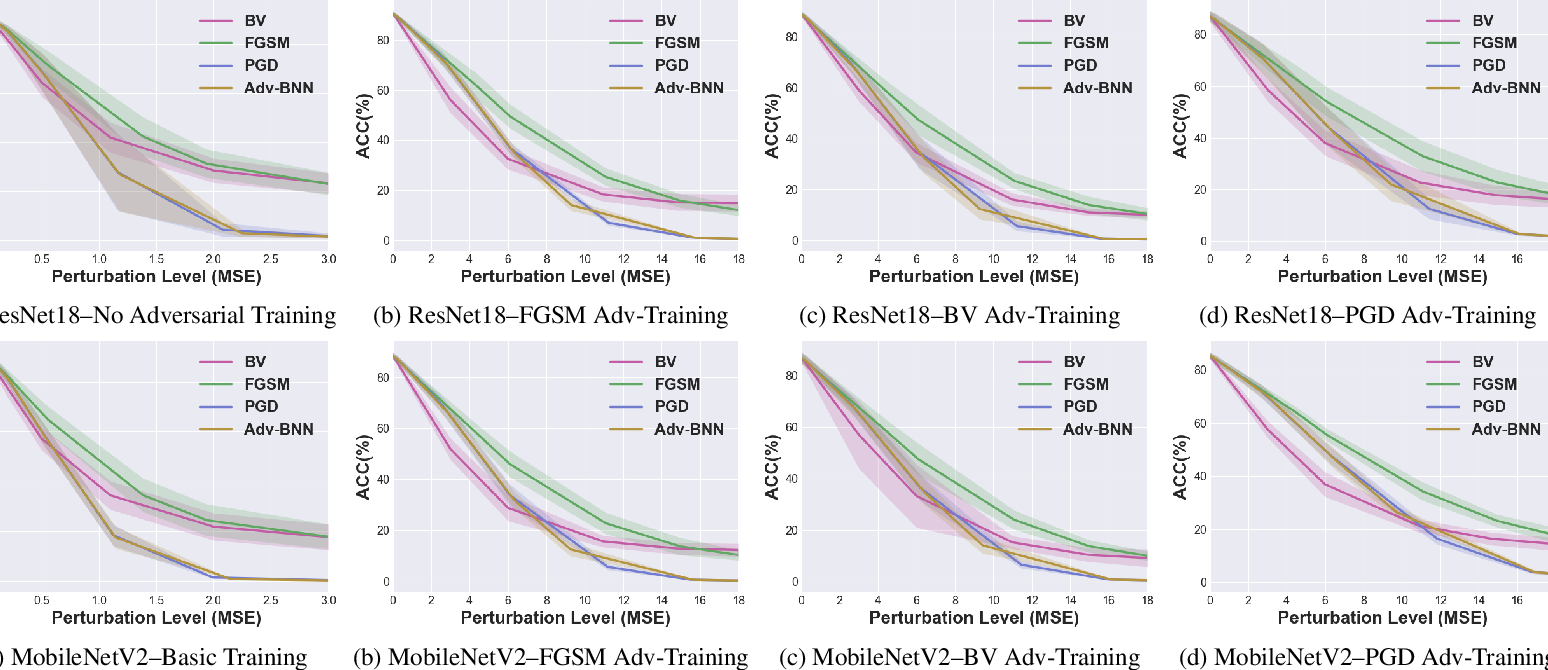 Figure 2 for Vulnerability Under Adversarial Machine Learning: Bias or Variance?